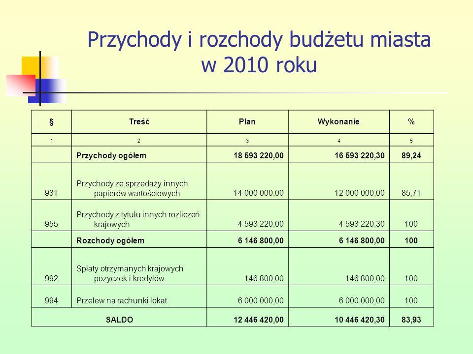 Przychody i rozchody budżetu miasta w 2010 roku §TreśćPlanWykonanie% 12345 Przychody ogółem18 593 220,0016 593 220,3089,24 931 Przychody ze sprzedaży