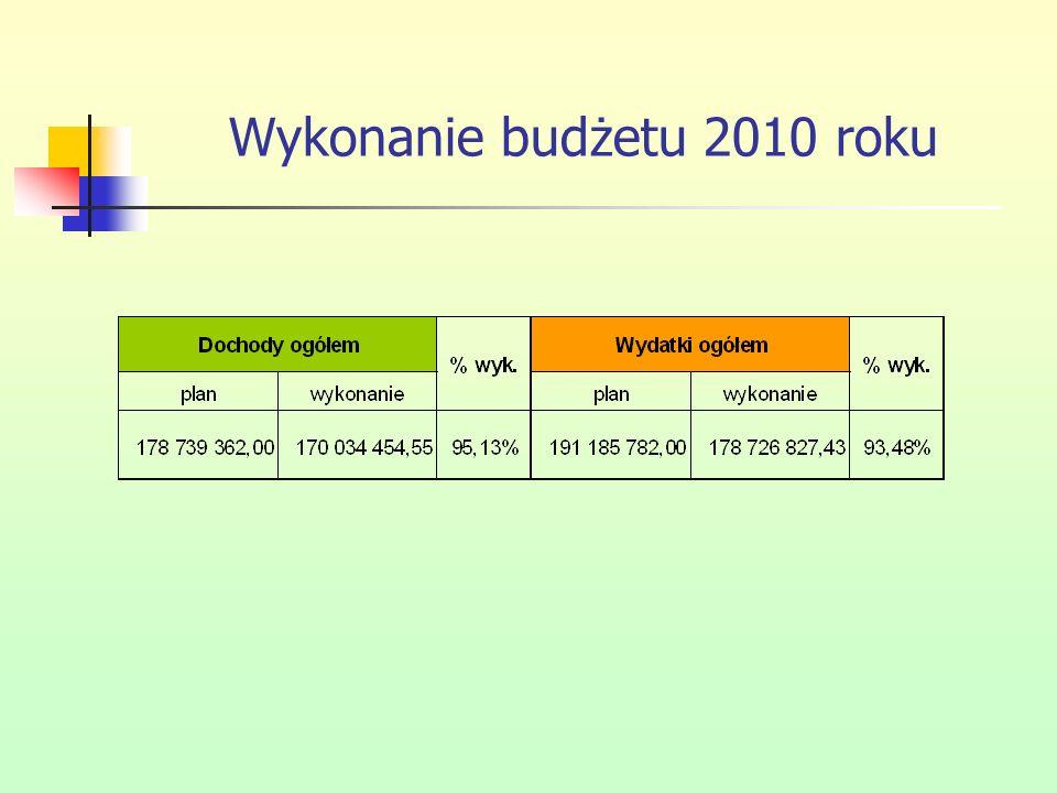 Wykonanie budżetu 2010 roku