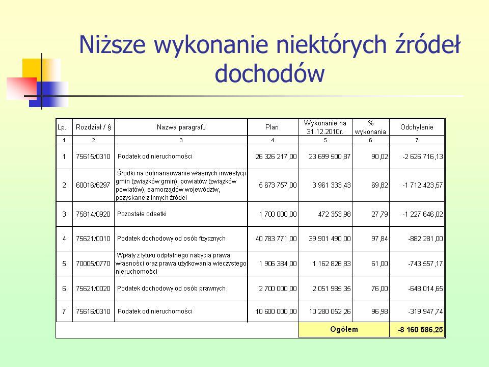 Budowa oświetlenia 490 554,76 zł