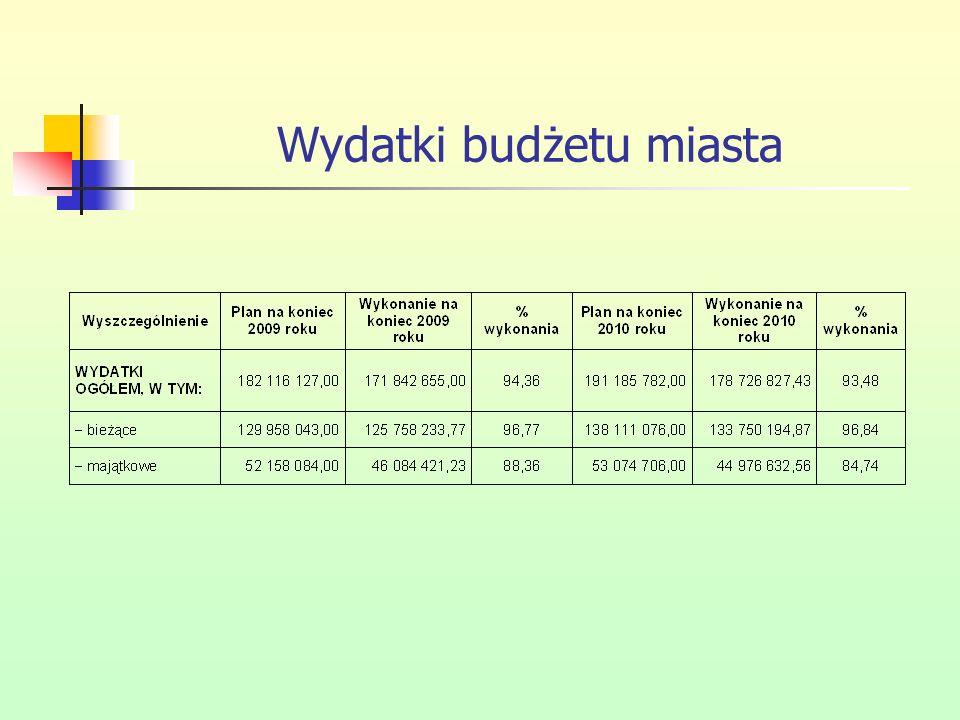Niższe wykonanie wydatków majątkowych głównie w zadaniach: Nazwa zadaniaKwota niezrealizowana Przygotowanie terenów inwestycyjnych przy ul.