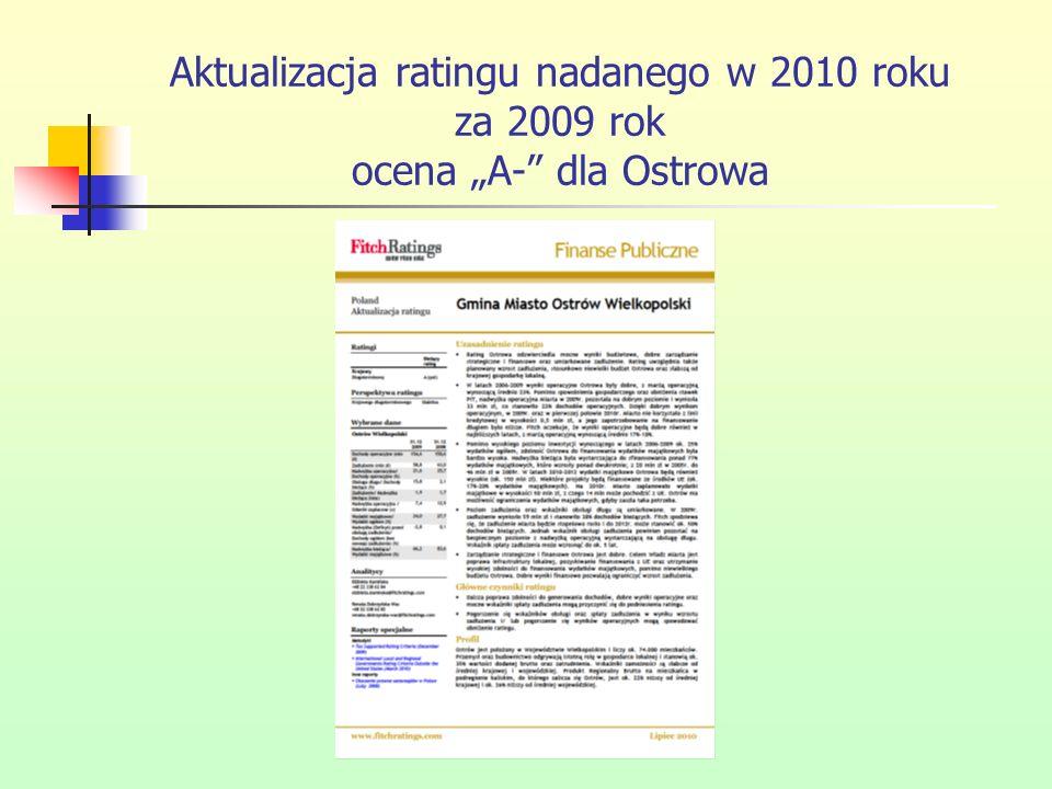 Aktualizacja ratingu nadanego w 2010 roku za 2009 rok ocena A- dla Ostrowa