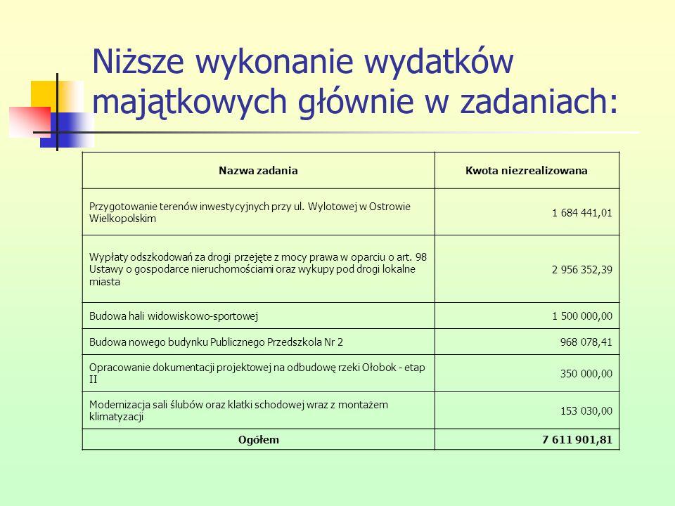 Niższe wykonanie wydatków majątkowych głównie w zadaniach: Nazwa zadaniaKwota niezrealizowana Przygotowanie terenów inwestycyjnych przy ul. Wylotowej