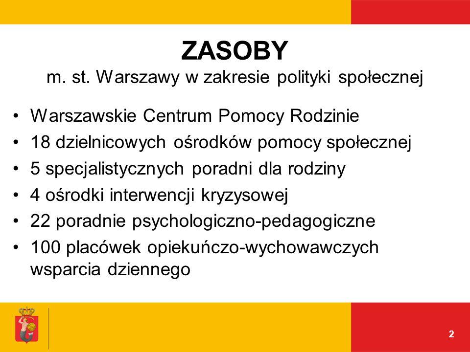 2 ZASOBY m. st. Warszawy w zakresie polityki społecznej Warszawskie Centrum Pomocy Rodzinie 18 dzielnicowych ośrodków pomocy społecznej 5 specjalistyc