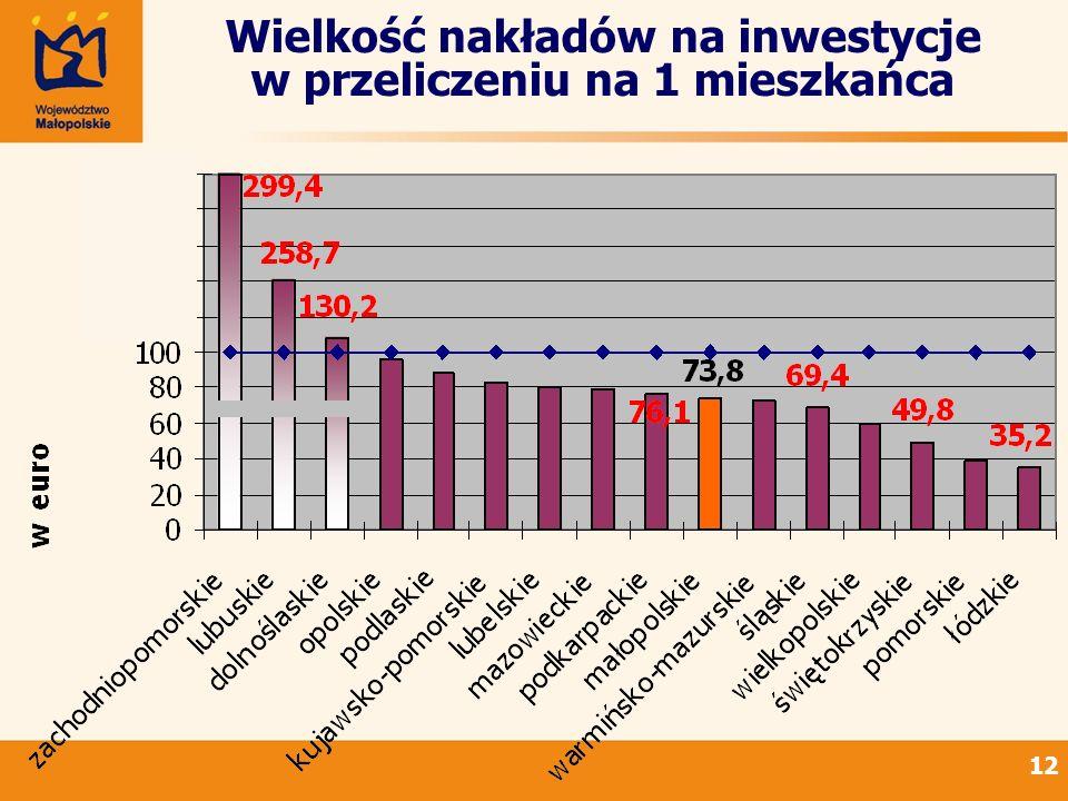 12 Wielkość nakładów na inwestycje w przeliczeniu na 1 mieszkańca
