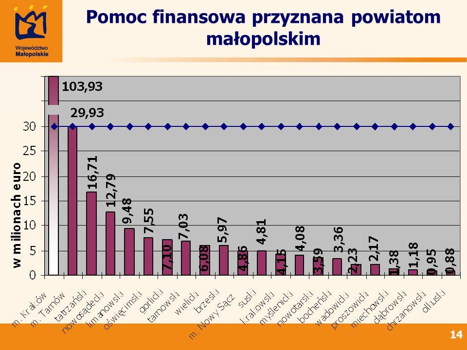 14 Pomoc finansowa przyznana powiatom małopolskim