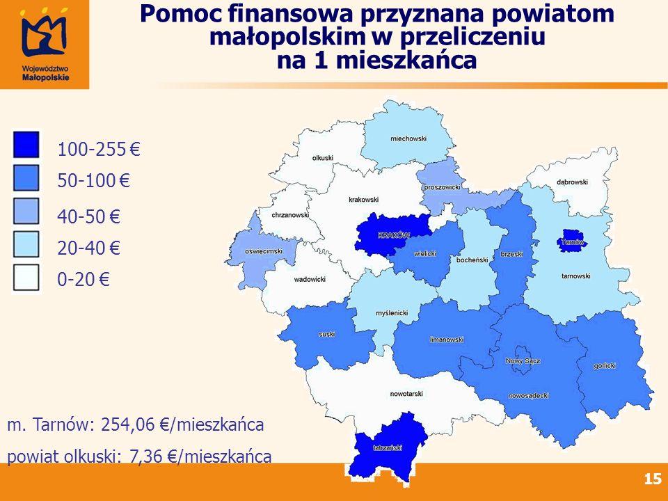 15 Pomoc finansowa przyznana powiatom małopolskim w przeliczeniu na 1 mieszkańca 100-255 50-100 40-50 20-40 0-20 m. Tarnów: 254,06 /mieszkańca powiat