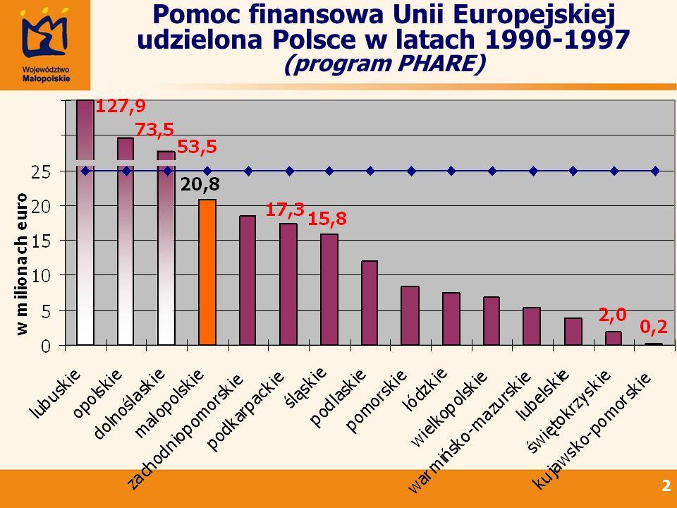 3 Pomoc finansowa UE w latach 1990-1997 w przeliczeniu na 1 mieszkańca
