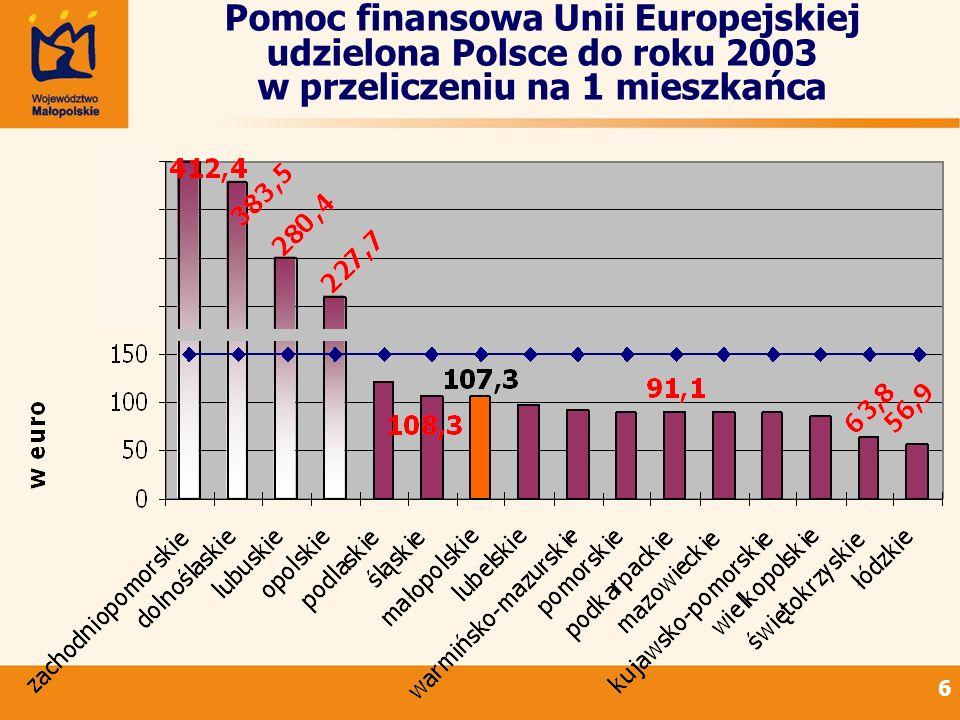 6 Pomoc finansowa Unii Europejskiej udzielona Polsce do roku 2003 w przeliczeniu na 1 mieszkańca