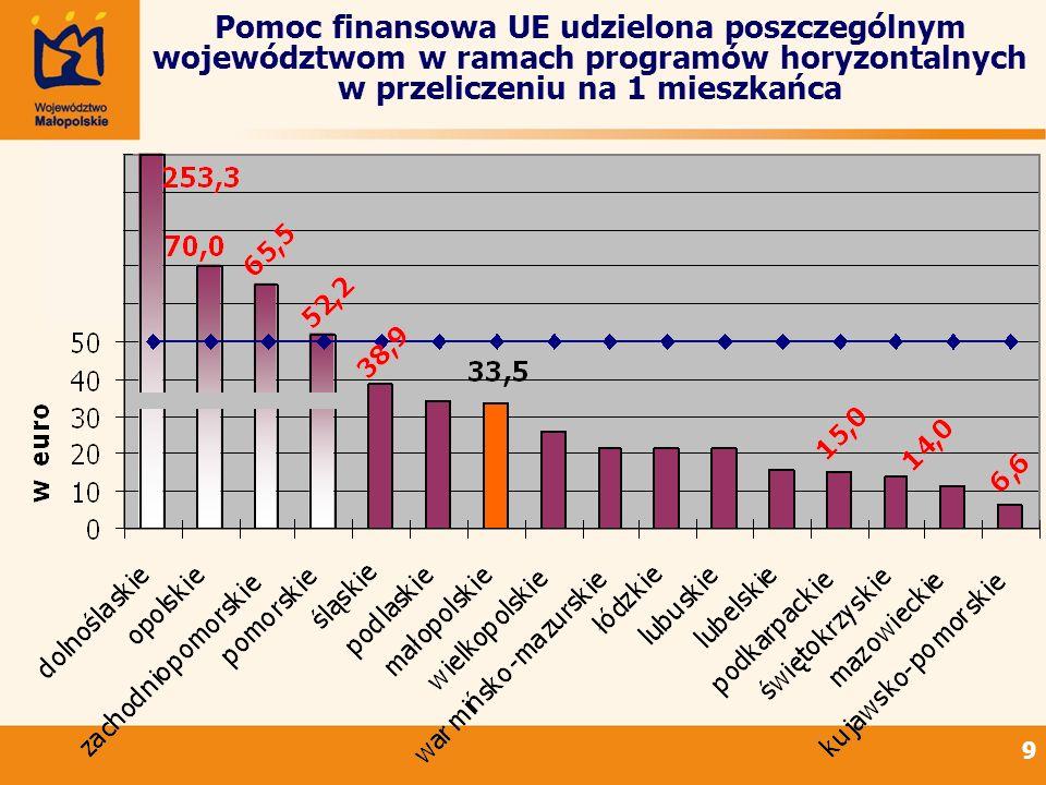 10 Pomoc finansowa UE udzielona poszczególnym województwom w ramach programów horyzontalnych w przeliczeniu na 1 mieszkańca 50-250 30-50 20-30 10-20 0-10 Dolnośląskie: 253,31 /mieszkańca Małopolska: 33,45 /mieszkańca Kujawsko-pomorskie: 6,58 /mieszkańca