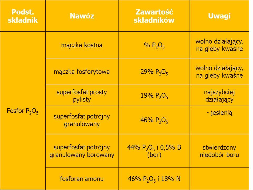 Podst. składnik Naw ó z Zawartość składnik ó w Uwagi Fosfor P 2 O 5 mączka kostna% P 2 O 5 wolno działający, na gleby kwaśne mączka fosforytowa29% P 2
