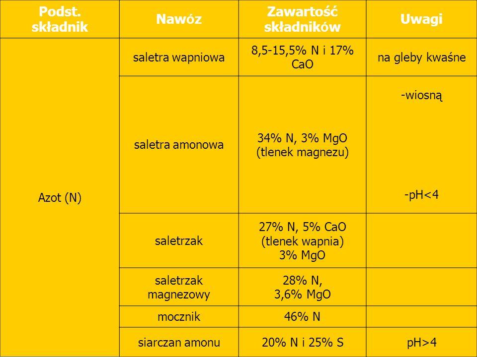 Podst. składnik Naw ó z Zawartość składnik ó w Uwagi Azot (N) saletra wapniowa 8,5-15,5% N i 17% CaO na gleby kwaśne saletra amonowa 34% N, 3% MgO (tl
