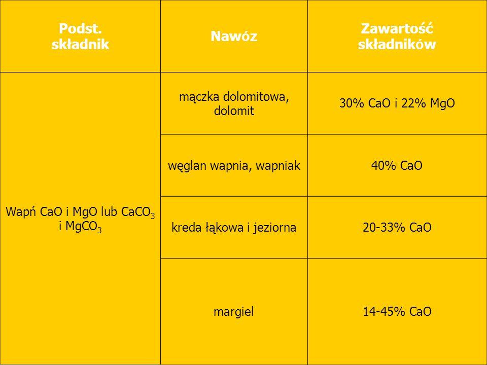 Podst. składnik Naw ó z Zawartość składnik ó w Wapń CaO i MgO lub CaCO 3 i MgCO 3 mączka dolomitowa, dolomit 30% CaO i 22% MgO węglan wapnia, wapniak4