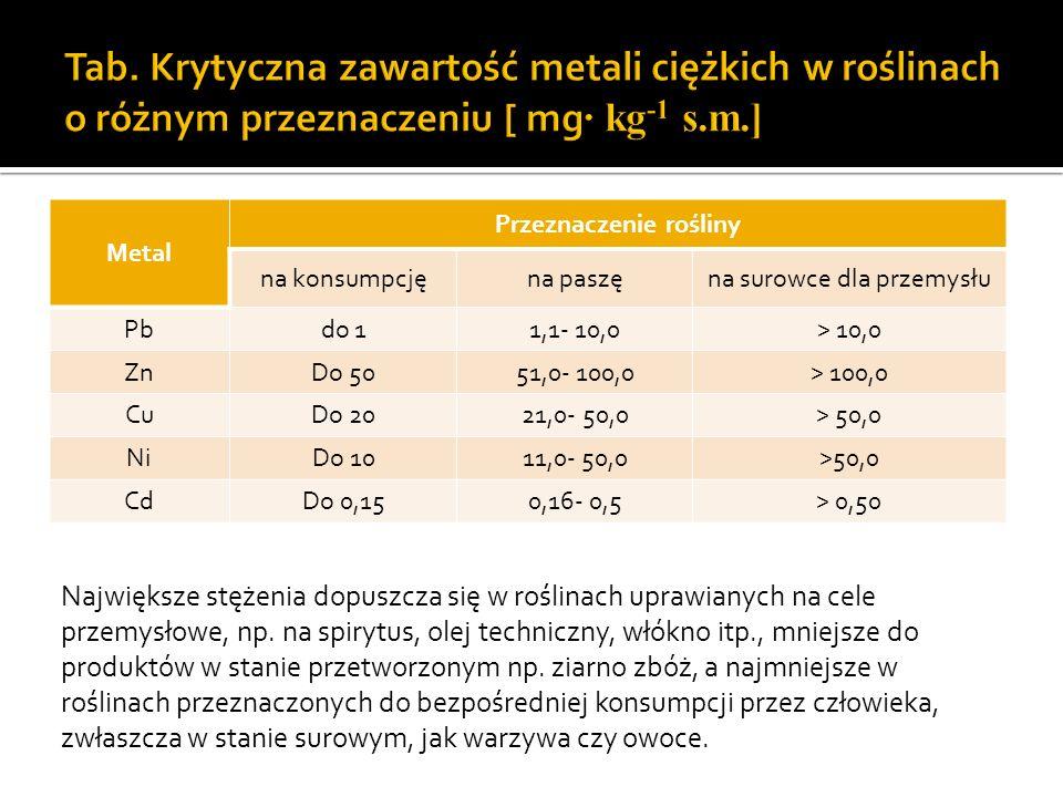 Metal Przeznaczenie rośliny na konsumpcjęna paszęna surowce dla przemysłu Pbdo 11,1- 10,0> 10,0 ZnDo 5051,0- 100,0> 100,0 CuDo 2021,0- 50,0> 50,0 NiDo