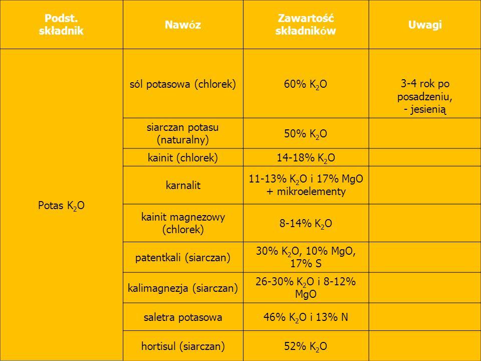 Podst. składnik Naw ó z Zawartość składnik ó w Uwagi Potas K 2 O s ó l potasowa (chlorek)60% K 2 O3-4 rok po posadzeniu, - jesienią siarczan potasu (n
