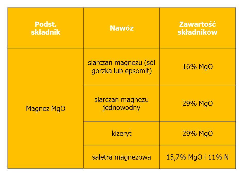 Podst. składnik Naw ó z Zawartość składnik ó w Magnez MgO siarczan magnezu (s ó l gorzka lub epsomit) 16% MgO siarczan magnezu jednowodny 29% MgO kize