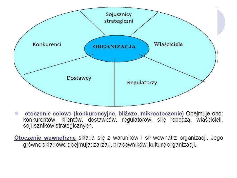 otoczenie celowe (konkurencyjne, bliższe, mikrootoczenie) Obejmuje ono: konkurentów, klientów, dostawców, regulatorów, siłę roboczą, właścicieli, soju