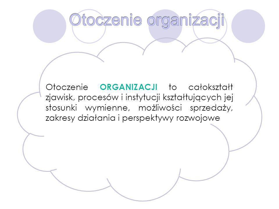 Otoczenie ORGANIZACJI to całokształt zjawisk, procesów i instytucji kształtujących jej stosunki wymienne, możliwości sprzedaży, zakresy działania i pe