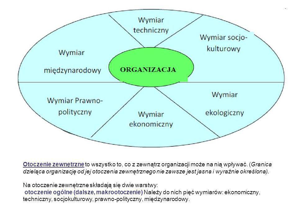 Otoczenie zewnętrzne to wszystko to, co z zewnątrz organizacji może na nią wpływać. (Granica dzieląca organizację od jej otoczenia zewnętrznego nie za