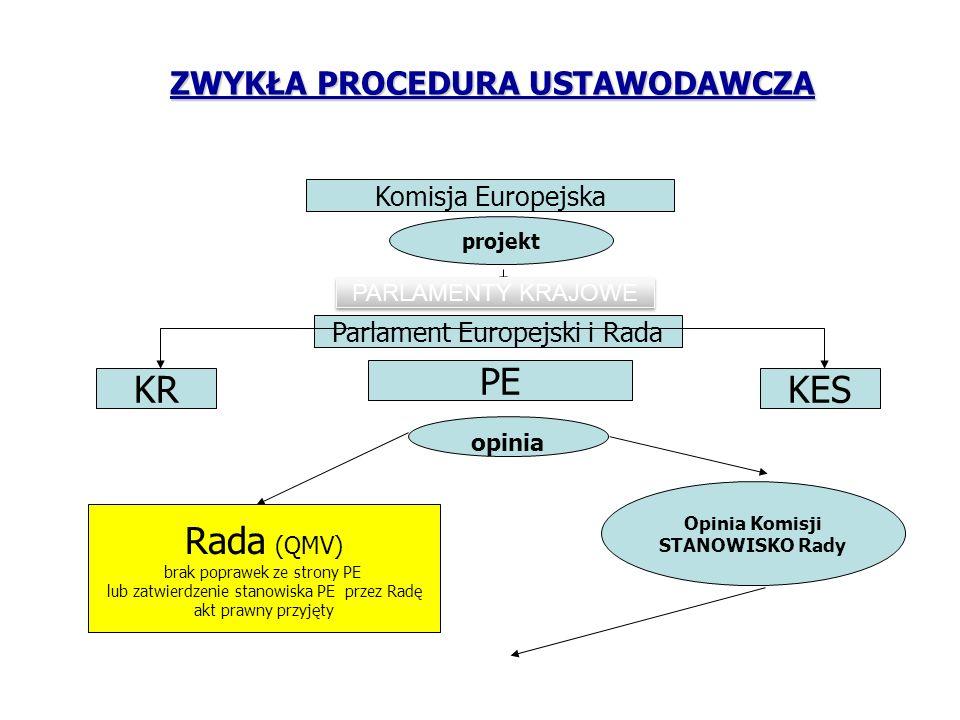ZWYKŁA PROCEDURA USTAWODAWCZA Parlament Europejski i Rada projekt KRKES PE opinia Rada (QMV) brak poprawek ze strony PE lub zatwierdzenie stanowiska P