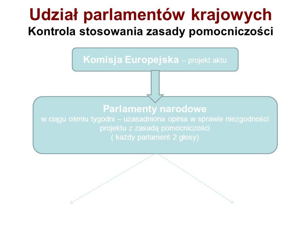 Udział parlamentów krajowych Kontrola stosowania zasady pomocniczości Komisja Europejska – projekt aktu Parlamenty narodowe w ciągu ośmiu tygodni – uz