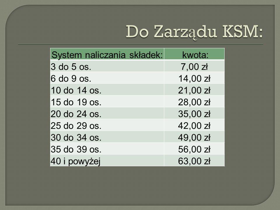 System naliczania składek: kwota: 3 do 5 os.7,00 zł 6 do 9 os.14,00 zł 10 do 14 os.21,00 zł 15 do 19 os.28,00 zł 20 do 24 os.35,00 zł 25 do 29 os.42,0