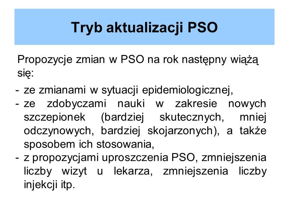Propozycje zmian w PSO na rok następny wiążą się: Tryb aktualizacji PSO -ze zmianami w sytuacji epidemiologicznej, -ze zdobyczami nauki w zakresie now