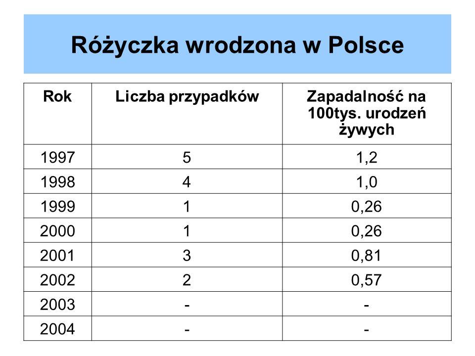 Różyczka wrodzona w Polsce RokLiczba przypadkówZapadalność na 100tys. urodzeń żywych 199751,2 199841,0 199910,26 200010,26 200130,81 200220,57 2003--