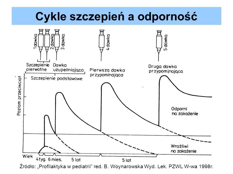 Cykle szczepień a odporność Źródło: Profilaktyka w pediatrii red. B. Woynarowska Wyd. Lek. PZWL W-wa 1998r.