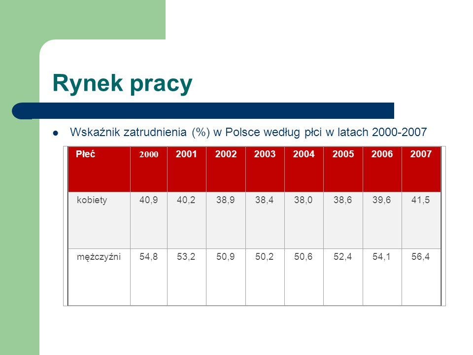 Rynek pracy Wskaźnik zatrudnienia (%) w Polsce według płci w latach 2000-2007 Płeć 2000 2001200220032004200520062007 kobiety40,940,238,938,438,038,639