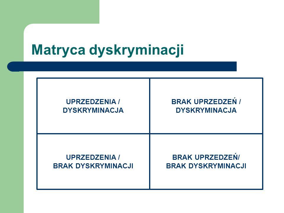 Matryca dyskryminacji UPRZEDZENIA / DYSKRYMINACJA UPRZEDZENIA / BRAK DYSKRYMINACJI BRAK UPRZEDZEŃ / DYSKRYMINACJA BRAK UPRZEDZEŃ/ BRAK DYSKRYMINACJI