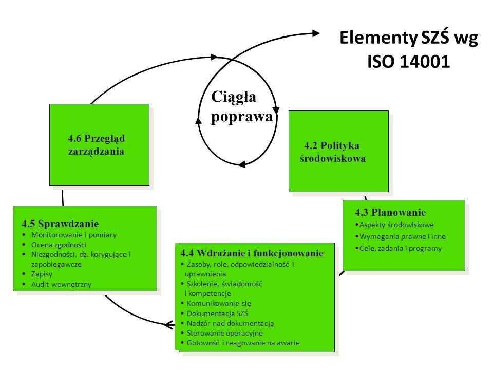 System zarządzania środowiskowego Zawartość normy ISO 14001 1.Zakres normy 2.Powołania normatywne 3.Terminy i definicje 4.Wymagania dotyczące systemu