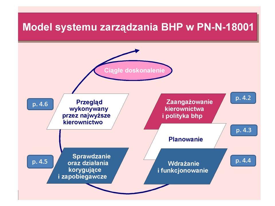 STANDARDY DOTYCZĄCE SYSTEMÓW ZARZĄDZANIA BHP - zadeklarowanie postępowania zgodnego z wymaganiami normy PN-N 18001; - dążenie do uzyskania potwierdzen