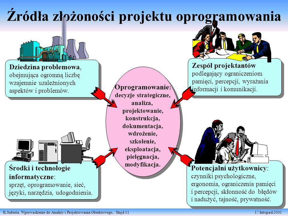 K.Subieta. Wprowadzenie do Analizy i Projektowania Obiektowego, Slajd 11 17 listopad 2000 Źródła złożoności projektu oprogramowania Zespół projektantó