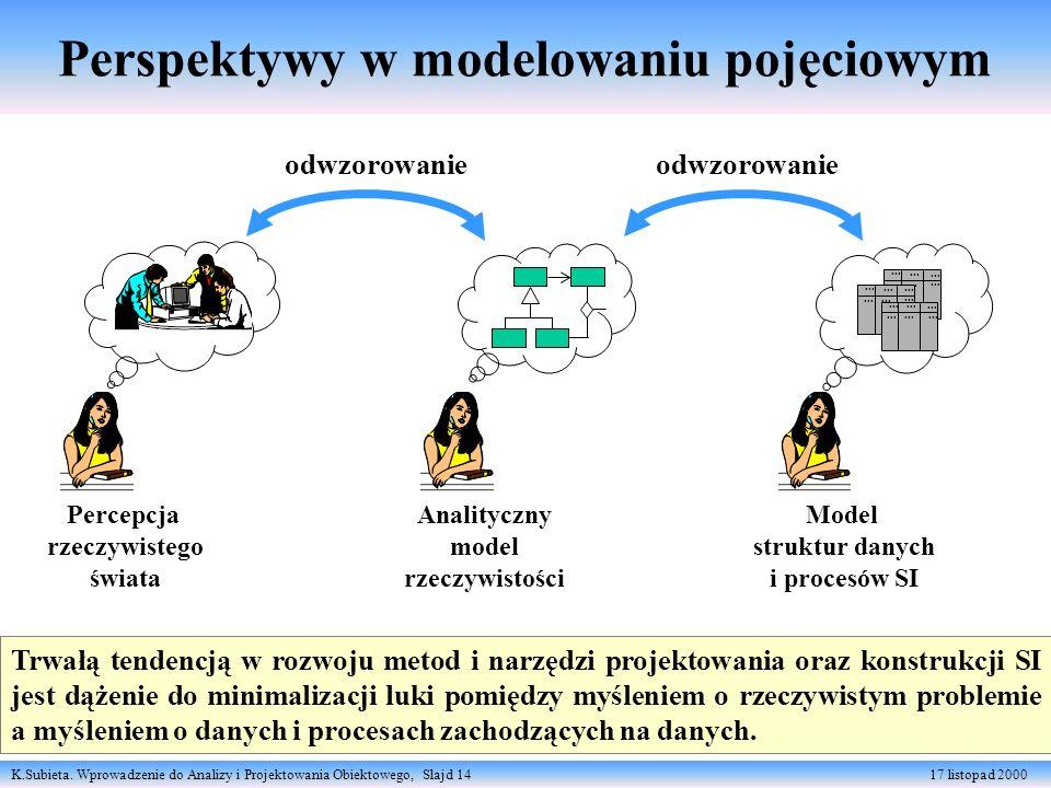 K.Subieta. Wprowadzenie do Analizy i Projektowania Obiektowego, Slajd 14 17 listopad 2000 Perspektywy w modelowaniu pojęciowym Percepcja rzeczywistego