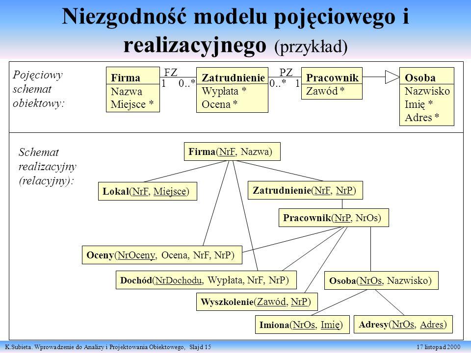 K.Subieta. Wprowadzenie do Analizy i Projektowania Obiektowego, Slajd 15 17 listopad 2000 Niezgodność modelu pojęciowego i realizacyjnego (przykład) F