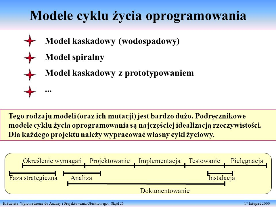 K.Subieta. Wprowadzenie do Analizy i Projektowania Obiektowego, Slajd 21 17 listopad 2000 Modele cyklu życia oprogramowania Model kaskadowy (wodospado
