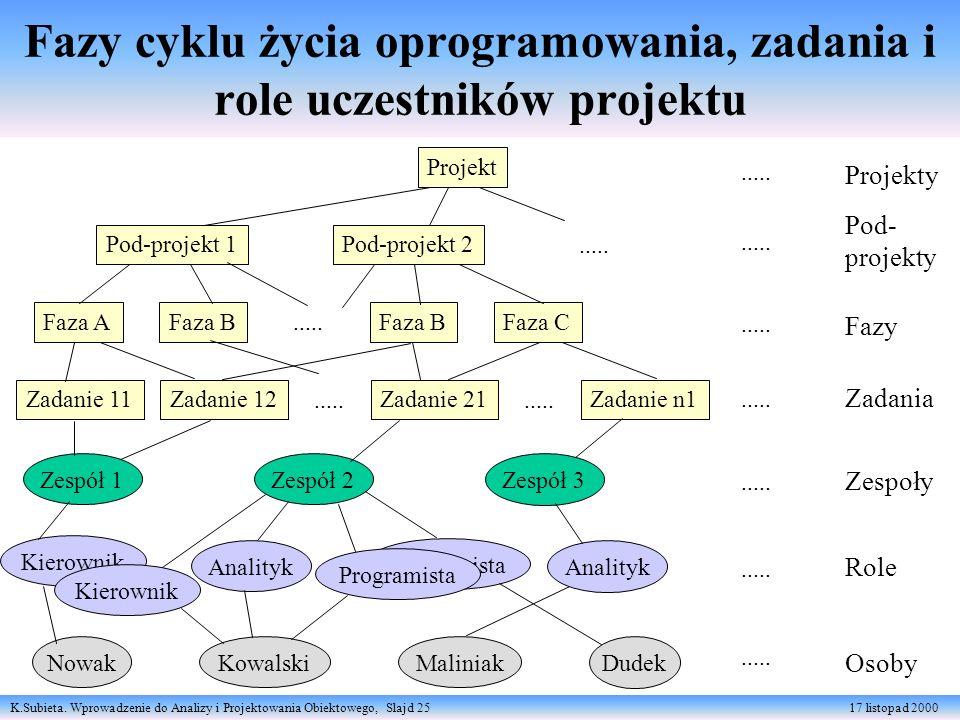 K.Subieta. Wprowadzenie do Analizy i Projektowania Obiektowego, Slajd 25 17 listopad 2000 Programista Fazy cyklu życia oprogramowania, zadania i role