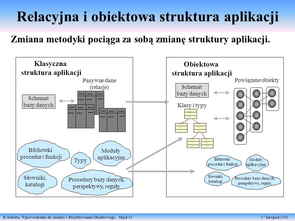 K.Subieta. Wprowadzenie do Analizy i Projektowania Obiektowego, Slajd 33 17 listopad 2000 Relacyjna i obiektowa struktura aplikacji Klasyczna struktur