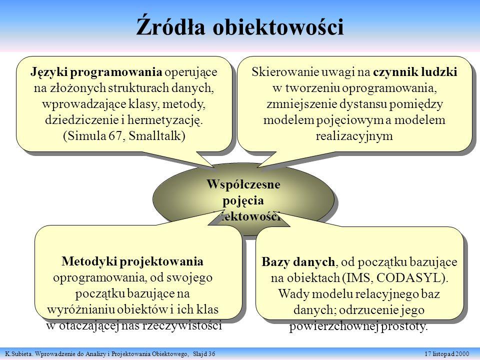 K.Subieta. Wprowadzenie do Analizy i Projektowania Obiektowego, Slajd 36 17 listopad 2000 Źródła obiektowości Współczesne pojęcia obiektowości Współcz