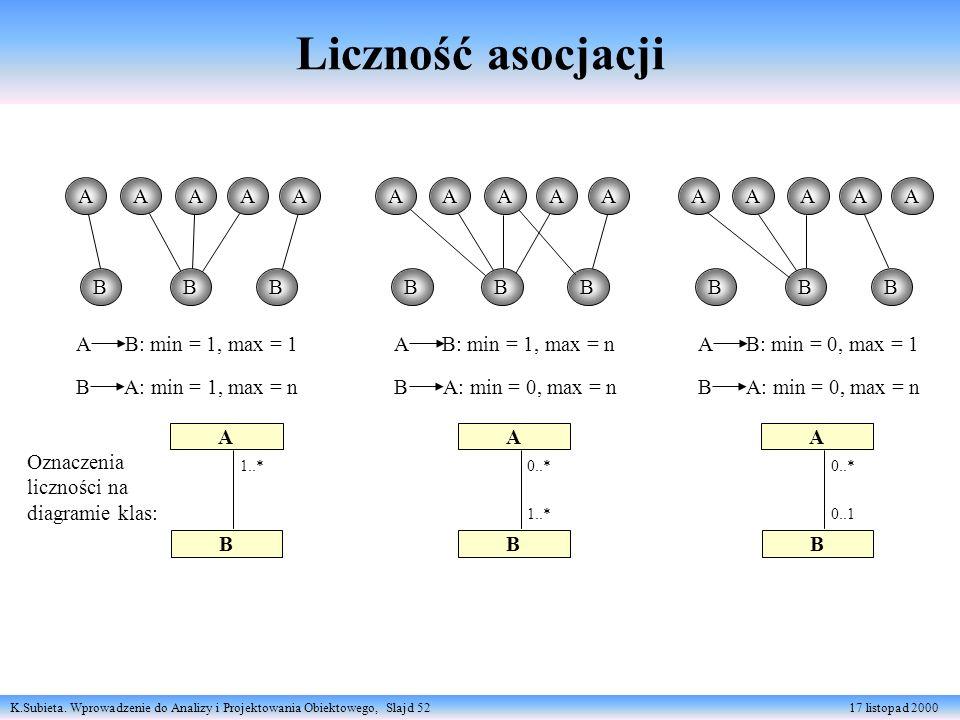 K.Subieta. Wprowadzenie do Analizy i Projektowania Obiektowego, Slajd 52 17 listopad 2000 Liczność asocjacji AB: min = 1, max = 1 Oznaczenia liczności
