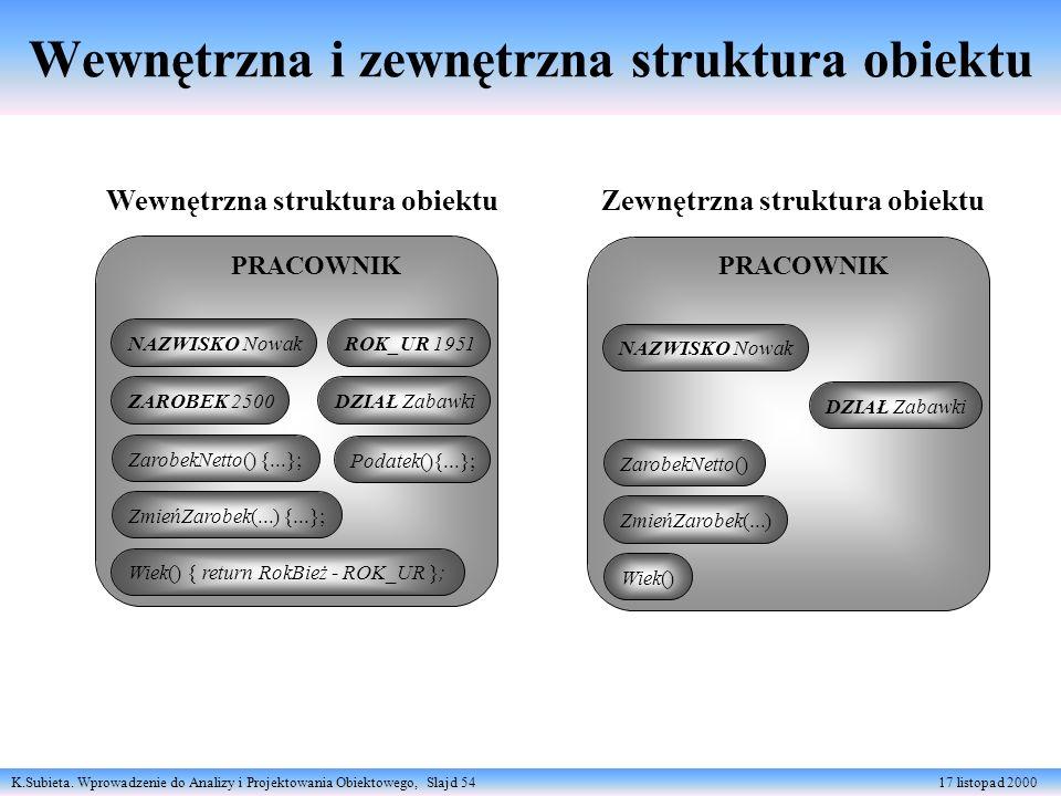 K.Subieta. Wprowadzenie do Analizy i Projektowania Obiektowego, Slajd 54 17 listopad 2000 Wewnętrzna i zewnętrzna struktura obiektu PRACOWNIK NAZWISKO