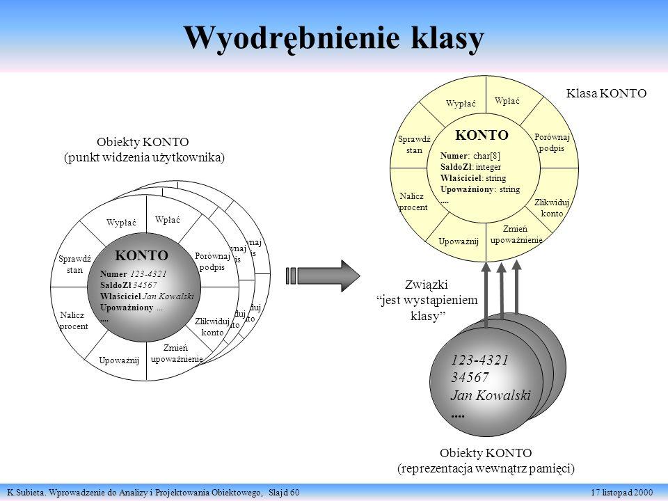 K.Subieta. Wprowadzenie do Analizy i Projektowania Obiektowego, Slajd 60 17 listopad 2000 Wyodrębnienie klasy Wpłać Porównaj podpis Zlikwiduj konto Wp