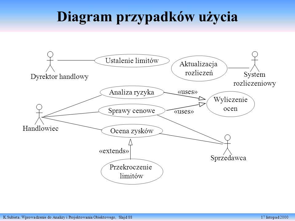 K.Subieta. Wprowadzenie do Analizy i Projektowania Obiektowego, Slajd 88 17 listopad 2000 Diagram przypadków użycia Ustalenie limitów Analiza ryzyka S