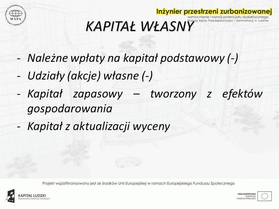 KAPITAŁ WŁASNY -Należne wpłaty na kapitał podstawowy (-) -Udziały (akcje) własne (-) -Kapitał zapasowy – tworzony z efektów gospodarowania -Kapitał z