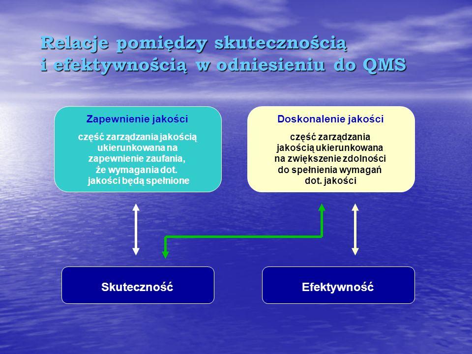Efektywność może być rozpatrywana w trzech wymiarach : Finansowym - np. zysk Finansowym - np. zysk Operacyjnym - np. wydajność, czas cyklu produkcyjne