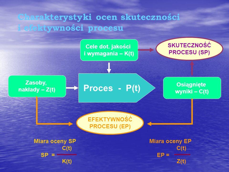 Relacje pomiędzy skutecznością i efektywnością w odniesieniu do QMS Skuteczność Zapewnienie jakości część zarządzania jakością ukierunkowana na zapewn