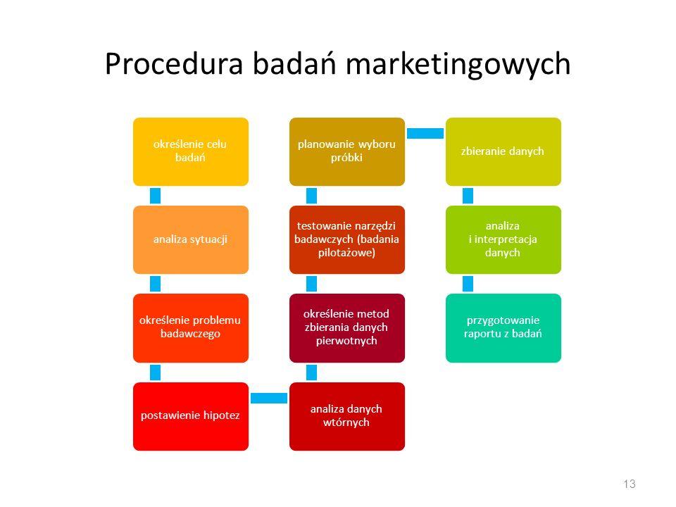 Procedura badań marketingowych 13 określenie celu badań analiza sytuacji określenie problemu badawczego postawienie hipotez analiza danych wtórnych ok