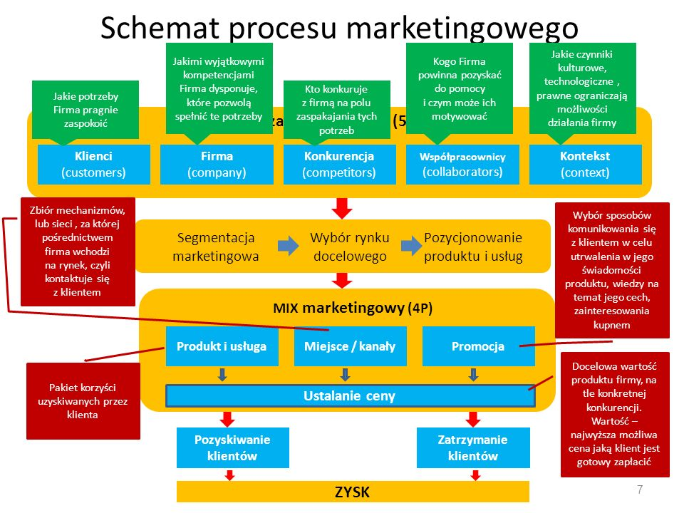 7 Produkt i usługaMiejsce / kanałyPromocja Ustalanie ceny Klienci (customers) Firma (company) Konkurencja (competitors) Współpracownicy (collaborators