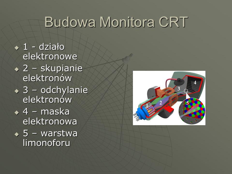 Budowa Monitora CRT 1 - działo elektronowe 1 - działo elektronowe 2 – skupianie elektronów 2 – skupianie elektronów 3 – odchylanie elektronów 3 – odchylanie elektronów 4 – maska elektronowa 4 – maska elektronowa 5 – warstwa limonoforu 5 – warstwa limonoforu