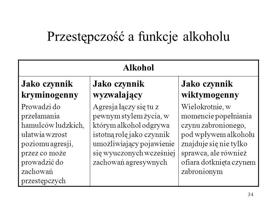 34 Przestępczość a funkcje alkoholu Alkohol Jako czynnik kryminogenny Prowadzi do przełamania hamulców ludzkich, ułatwia wzrost poziomu agresji, przez